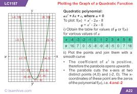 cambridge igcse mathematics quadratic