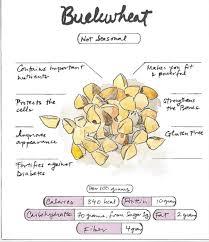 buckwheat benefits nutrition healthy