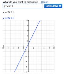 graphing equations using algebra
