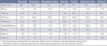 pistachio pistachio nuts nutrition