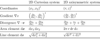 diffeial operators in 2d cartesian