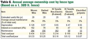 Estimated Costs For Livestock Fencing Estimated Cost Fencing Woven Wire Fence Barbed Wire Fence High Tensile Non Electric Wire Fence High Tensile Electrified Wire Fence Electrified Polywire Fence Ownership Costs Lawful Fence
