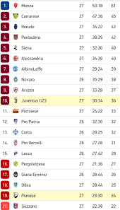 Juventus U23 - Risultati e Classifica 2019/2020