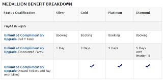 delta upgrade as a platinum medallion