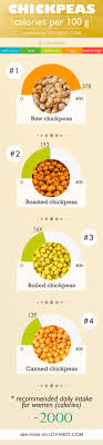 calories in peas canned boiled