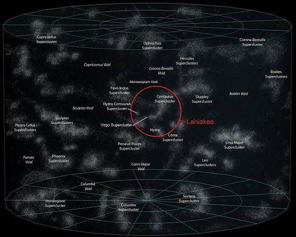 """Hasil gambar untuk laniakea supercluster"""""""