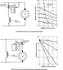 shunt motor an overview
