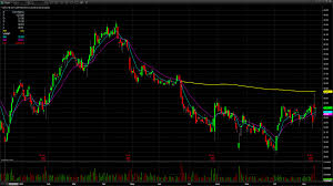 The ADT Corporation (ADT) Stock ...