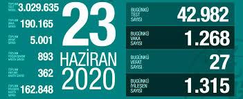 23 Haziran Salı koronavirüs tablosu Türkiye! Koronavirüsten dolayı ...