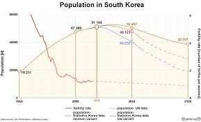 collapse of the South Korean population ...