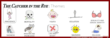 the catcher in the rye themes shmoop