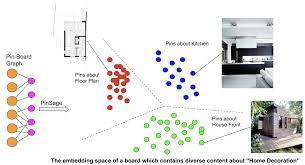 Using machine learning to auto-organize boards | by Pinterest Engineering |  Pinterest Engineering Blog | Medium