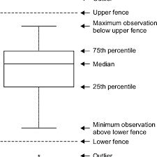 Boxplot With Outliers The Upper And Lower Fences Represent Values More Download Scientific Diagram