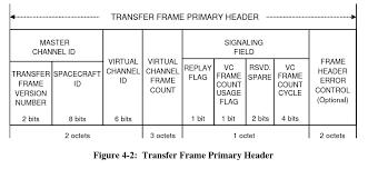 tianwen 1 telemetry framing and data