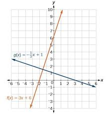 write the equation of a line parallel