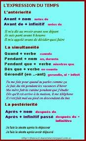 pin by ketaki p on learning french