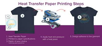 Heat Transfer Paper Vs Sublimation Printing