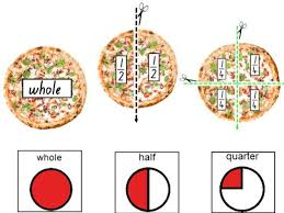 Fractions: Using a Pizza - working with 1/2 and 1/4 | Teaching ...
