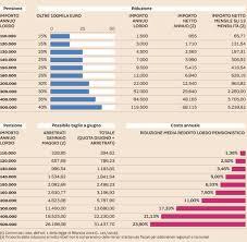 Pensioni, l'Inps conferma: a giugno scatta il doppio taglio. Le ...