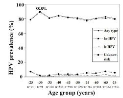 age specific of hpv infection in