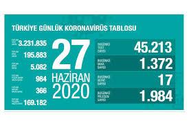 Türkiye'de koronavirüsten yaşamını yitirenlerin sayısı 5 bin 82'ye ...
