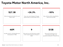 toyota motor credit corp 2020 cur