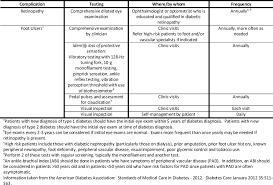 diabetic kidney disease hyperglycemia