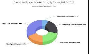 wallpaper market research report 2019