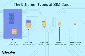what is a sim card and why do we need one