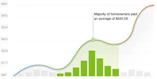 2020 mobile homes cost calculator