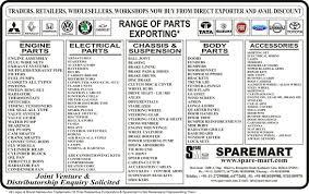 honda parts list india