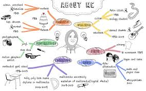 Creativotion: About Me Mind Map