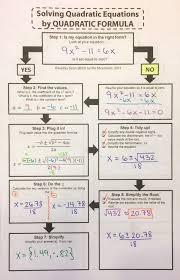 solving quadratic equations flowchart