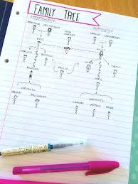 romeo and juliet family trees studyinspo freshman english
