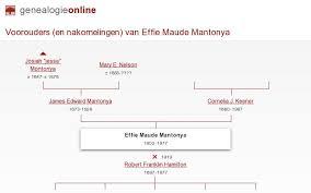 Effie Maude MANTONYA (1902-1977) » Genealogy Richard Remmé, The Hague,  Netherlands » Genealogie Online