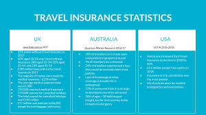 travel insurance essentials why every