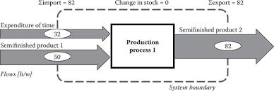 handbook of material flow ysis