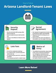 arizona landlord tenant laws avail