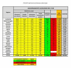 Coronavirus in Italia, bollettino 22 marzo: numeri in flessione ...