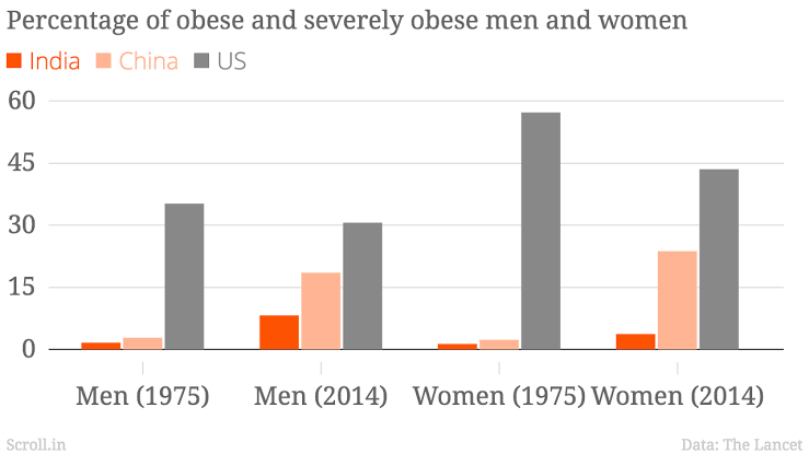 The Obesity Profile in India