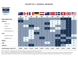 ranking best health care systems in the
