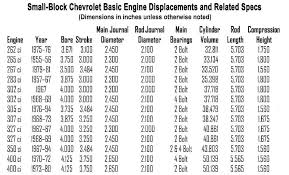 chevy small block firing order and