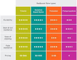 redbook carpets quality polyester