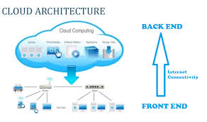 Cloud Computing — Working Model - Himanshu Gupta - Medium