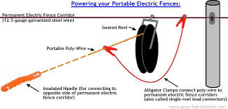 Portable Electric Fence Construction Tips The Smart Electric Fence Grid