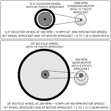 motor and gear ratio guide and
