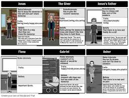 the giver characters storyboard por aeriongipson