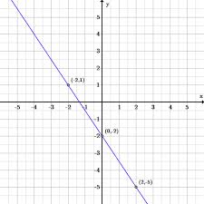 introduction to linear functions