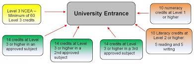 University Entrance - SchoolPoint
