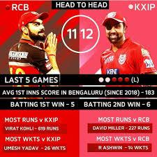 IPL 2020 - RCB vs KXIP Head to Head IPL ...
